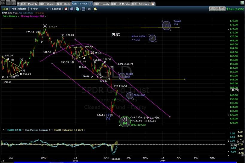 GLD 4-hr chart EOD 4-30-13