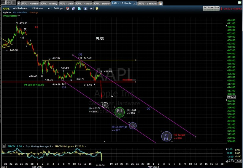 PUG AAPL 15-min mid-day 4-17-13