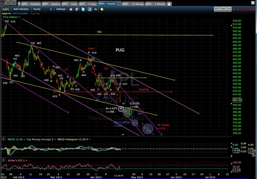 PUG AAPL 60-min mid-day 4-17-13