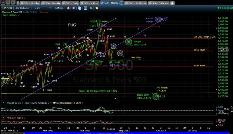 PUG SP-500 60-min chart EOD 4-19-13