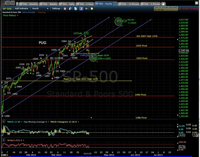 PUG SP-500 60-min mid-day 4-5-13