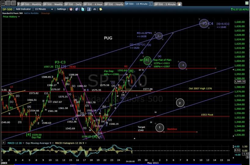SP-500 15-min chart EOD 4-25-13