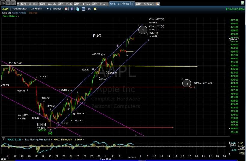 AAPL 15-min chart EOD 5-6-13