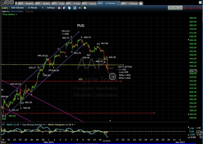 AAPL 15-min mid-day 5-15-13