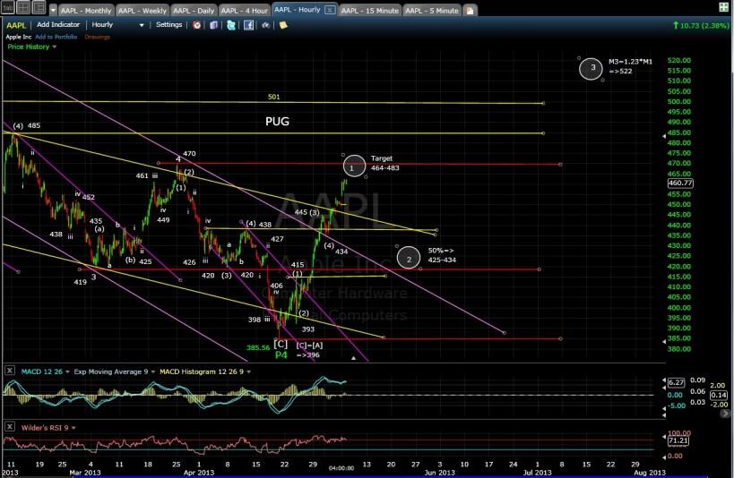 AAPL 60-min chart EOD 5-6-13