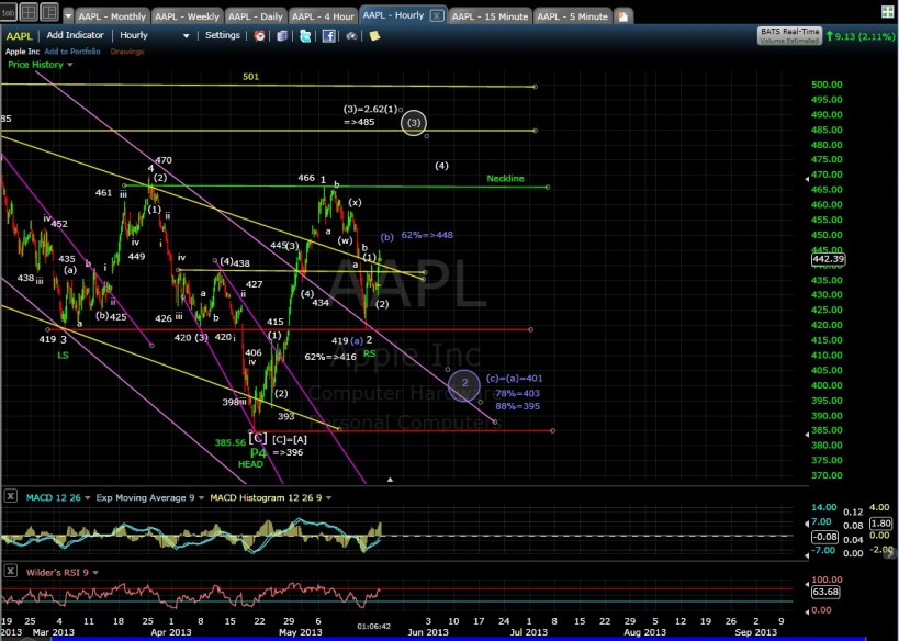 PUG AAPL 60-min chart mid-day 5-20-13