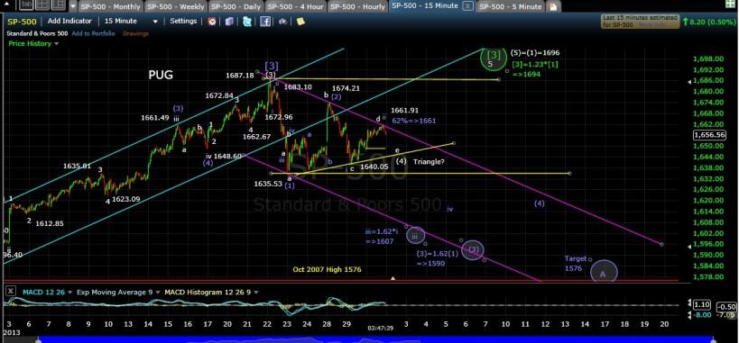 PUG SP-500 15-min chart EOD 5-30-13