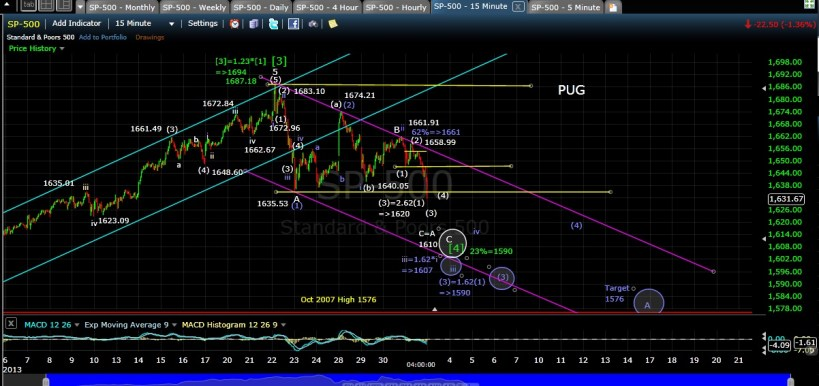 PUG SP-500 15-min chart EOD 5-31-13