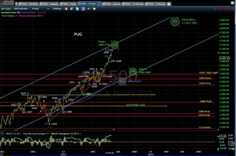 PUG SP-500 4-hr chart EOD 5-22-13