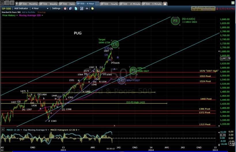 PUG SP-500 4-hr chart EOD 5-24-13