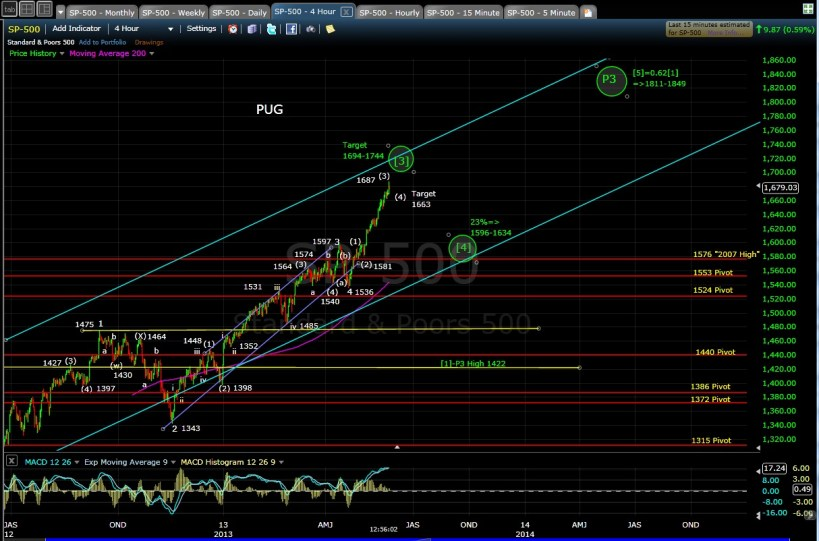 PUG SP-500 4-hr chart mid-day 5-22-13