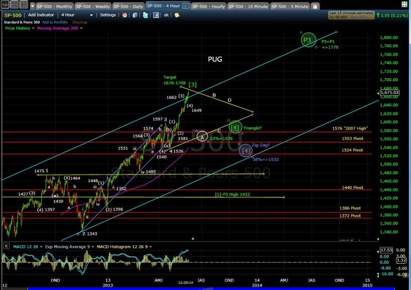 PUG SP-500 4-hr chart midday 5-20-13