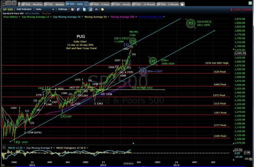 PUG SP-500 daily chart EOD 5-22-13