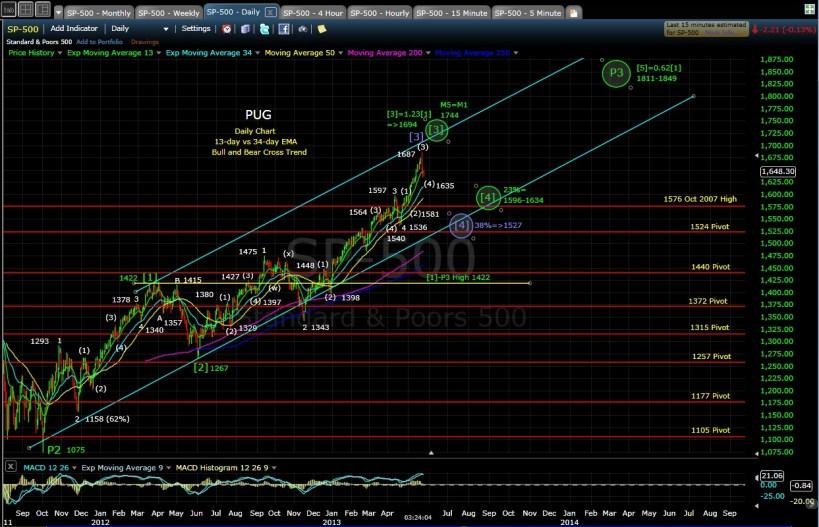 PUG SP-500 daily chart EOD 5-24-13