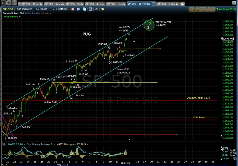 SP-500 15-min mid-day 5-14-13