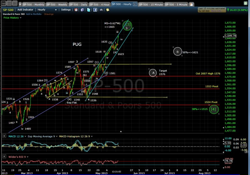 SP-500 60-min mid-day 5-14-13