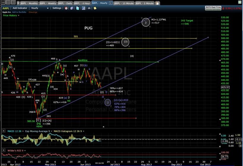 PUG AAPL 60-min chart 6-14-13
