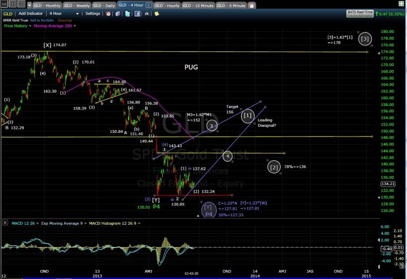 PUG GLD 4-hr chart 6-14-13