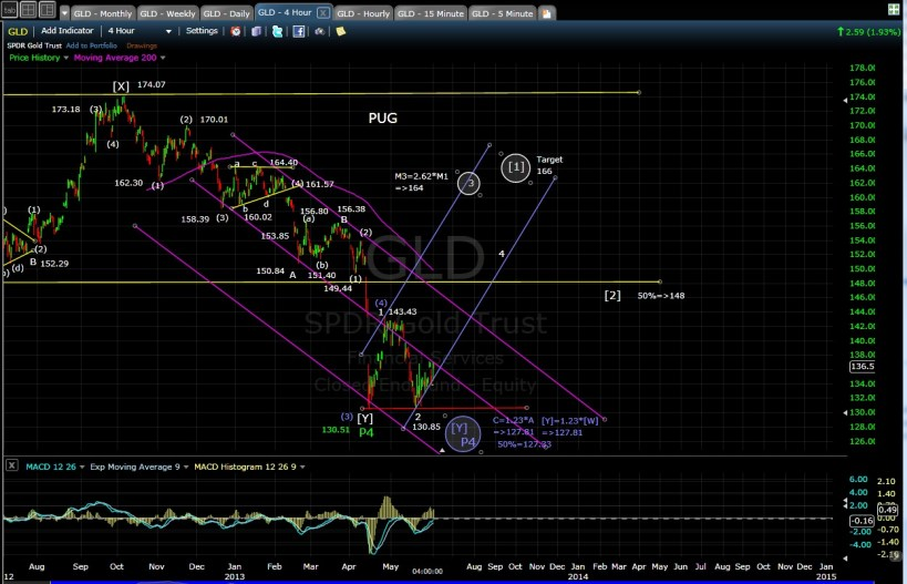 PUG GLD 4-hr chart EOD 6-3-13