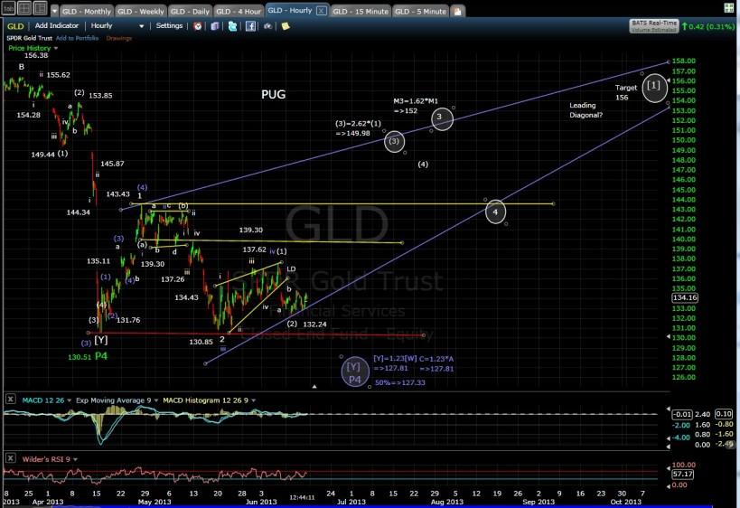 PUG GLD 60-min chart 6-14-13