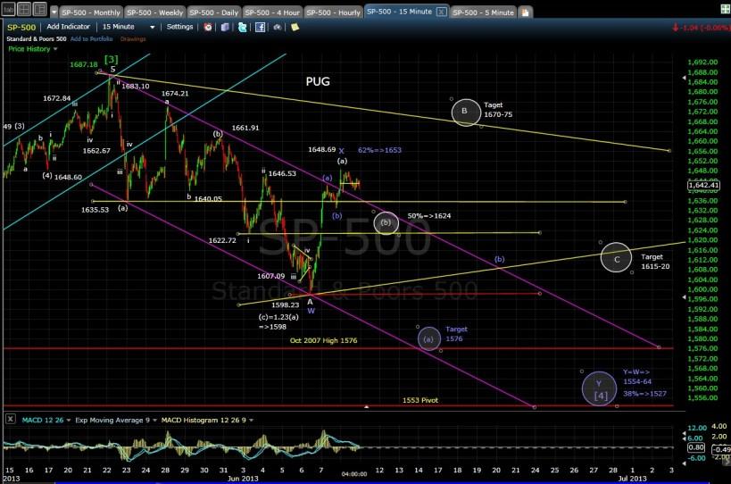 PUG SP-500 15-min chart EOD 6-10-13