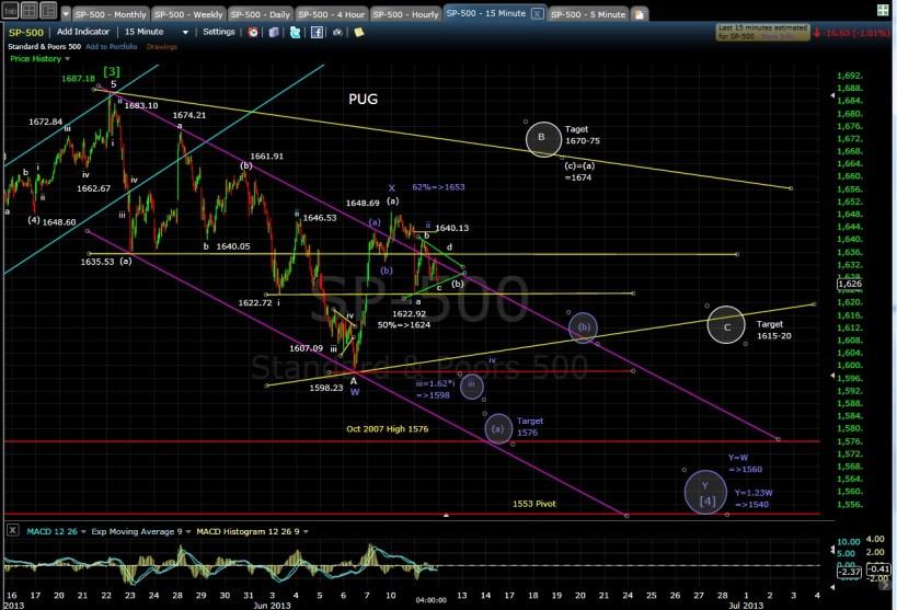 PUG SP-500 15-min chart EOD 6-11-13