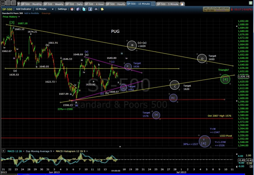 PUG SP-500 15-min chart EOD 6-14-13