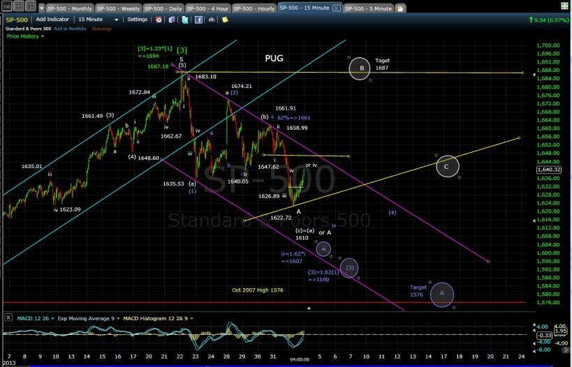 PUG SP-500 15-min chart EOD 6-3-13