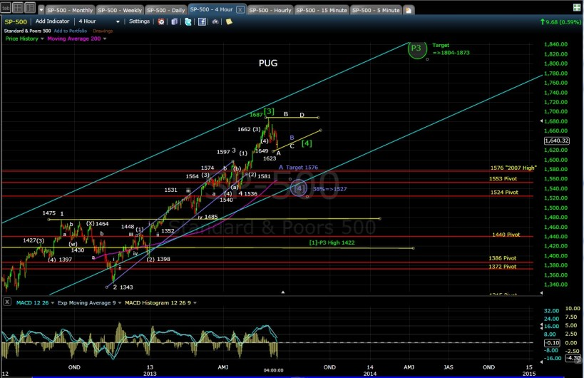 PUG SP-500 4hr chart EOD 6-3-13