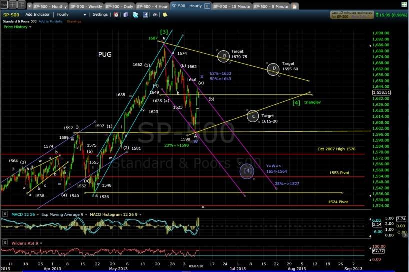 PUG SP-500 60-min chart EOD 6-7-13