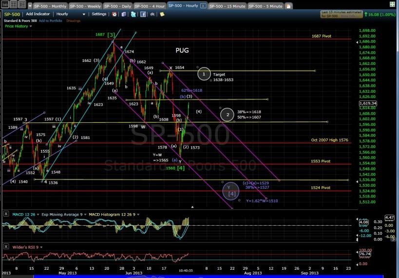 PUG SP-500 60-min chart MD 6-27-13