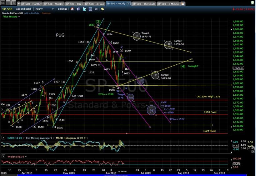 PUG SP-500 60min chart EOD 6-11-13