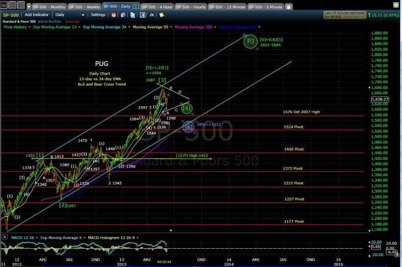 PUG SP-500 daily chart EOD 6-7-13