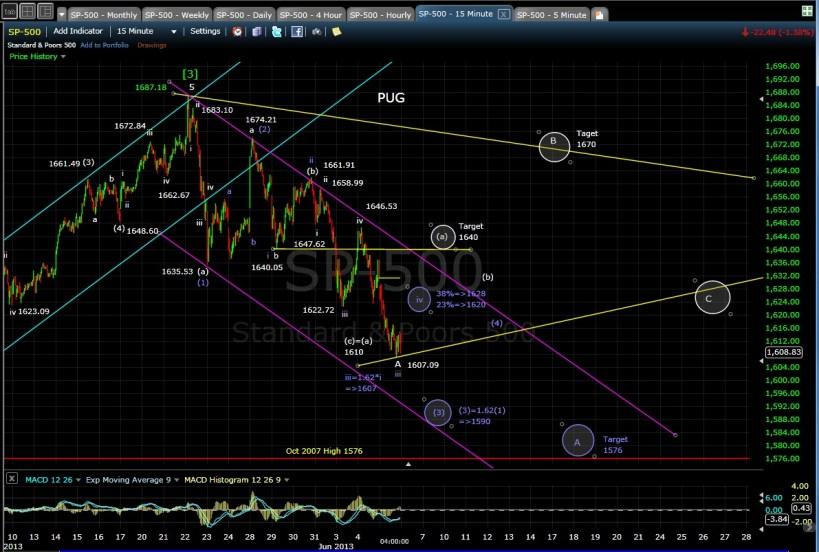 PUG SPX 15-min chart EOD 6-5-13