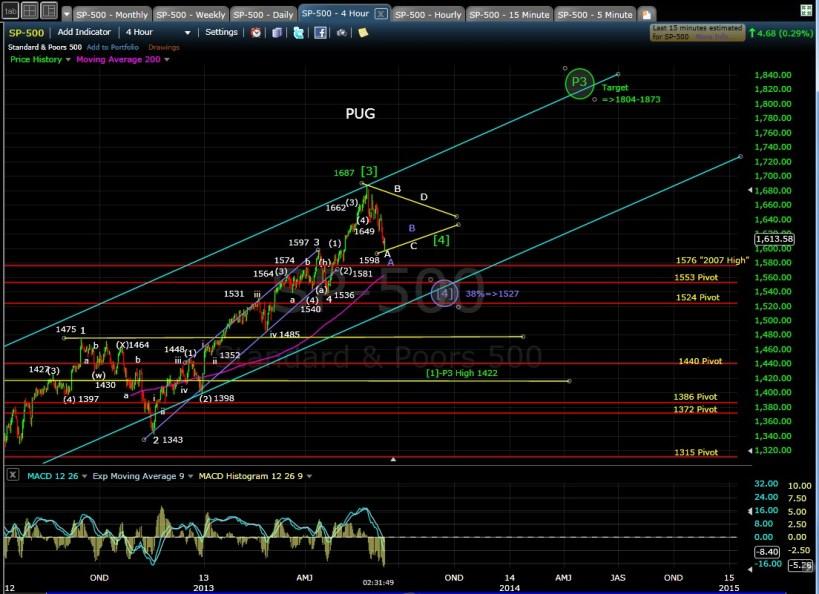 PUG SPX 4-hr chart EOD 6-6-13
