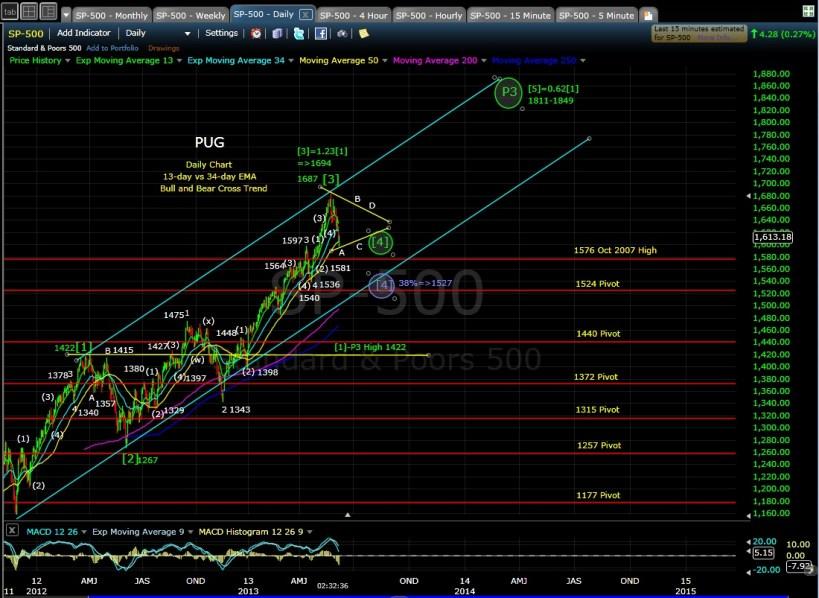 PUG SPX daily chart EOD 6-6-13
