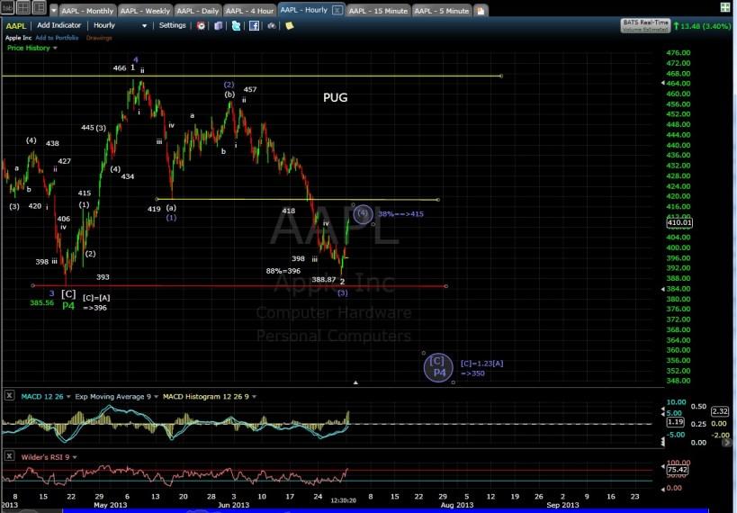 PUG AAPL 60-min chart MD 7-1-13