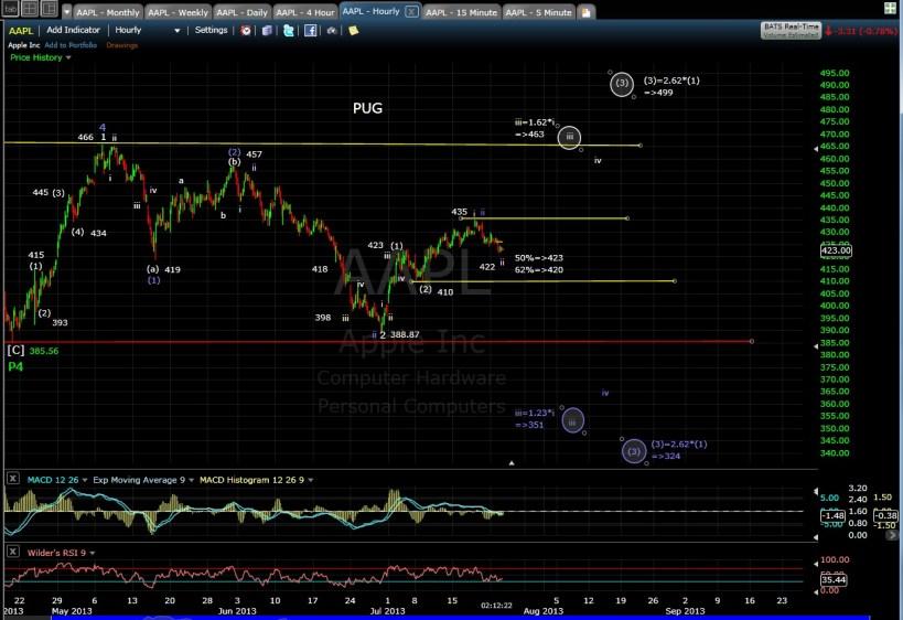 PUG APPL 60-min chart MD 7-23-13