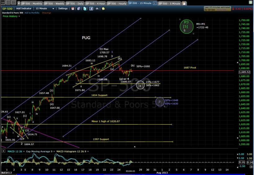 PUG SP-500 15-min chart EOD 7-25-13