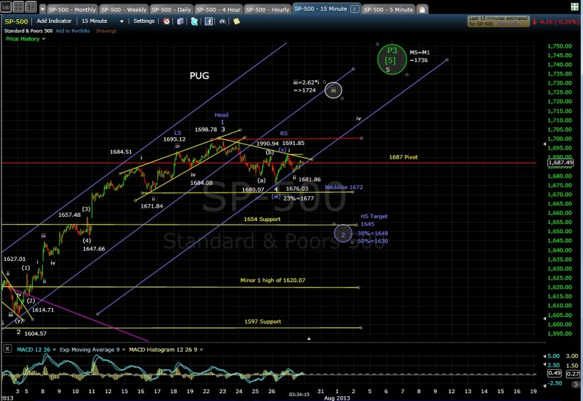 PUG SP-500 15-min chart EOD 7-29-13