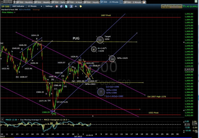PUG SP-500 15-min chart EOD 7-3-13