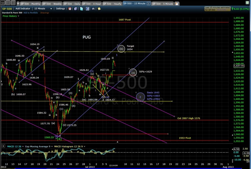 PUG SP-500 15-min chart MD 7-8-13