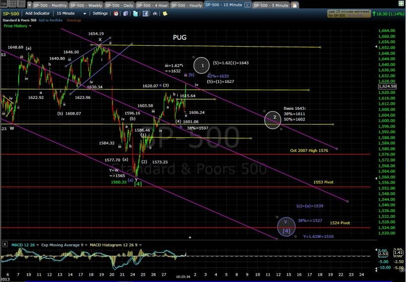 PUG SP-500 15-min chart morn 7-1-13
