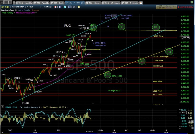 PUG SP-500 4-hr chart EOD 7-25-13