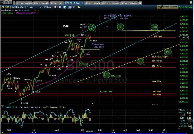 PUG SP-500 4-hr chart EOD 7-30-13