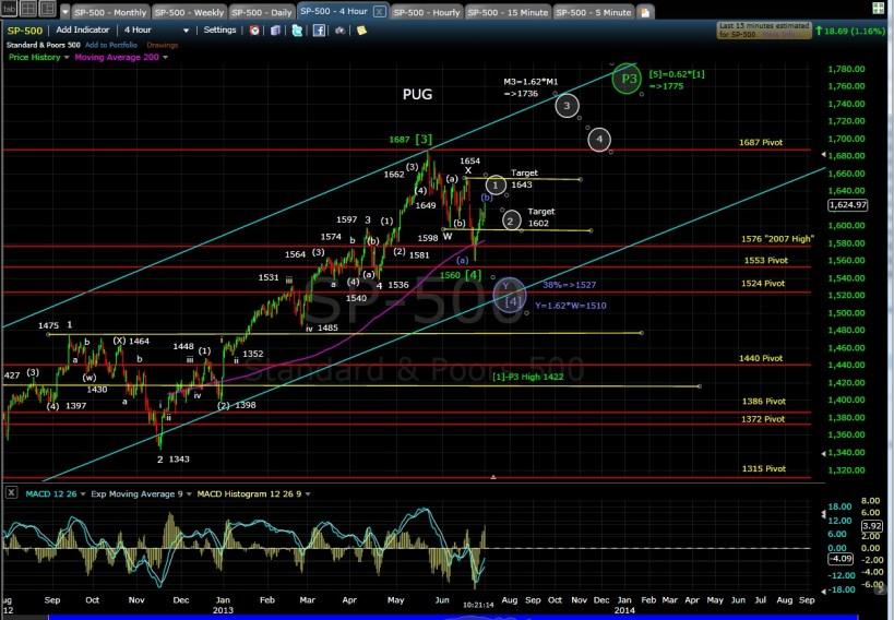 PUG SP-500 4-hr chart morn 7-1-13