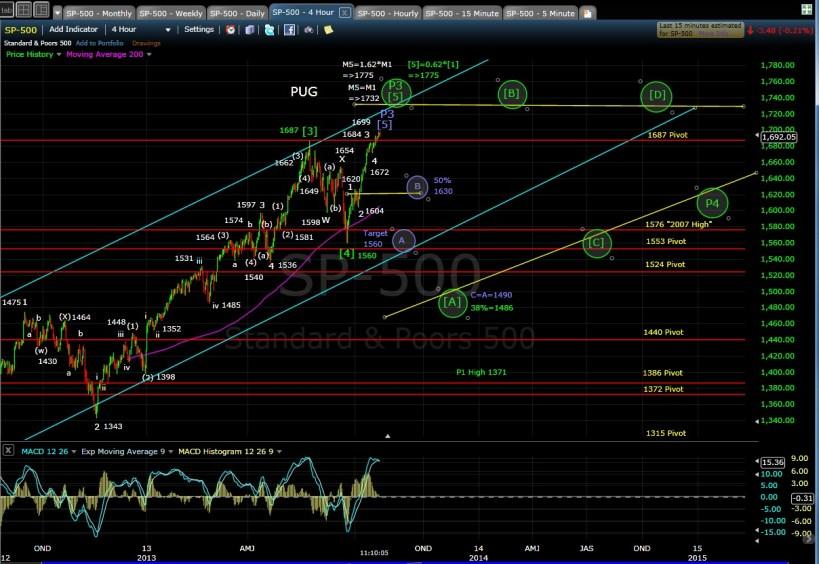 PUG SP-500 4-hr chart morn 7-23-13