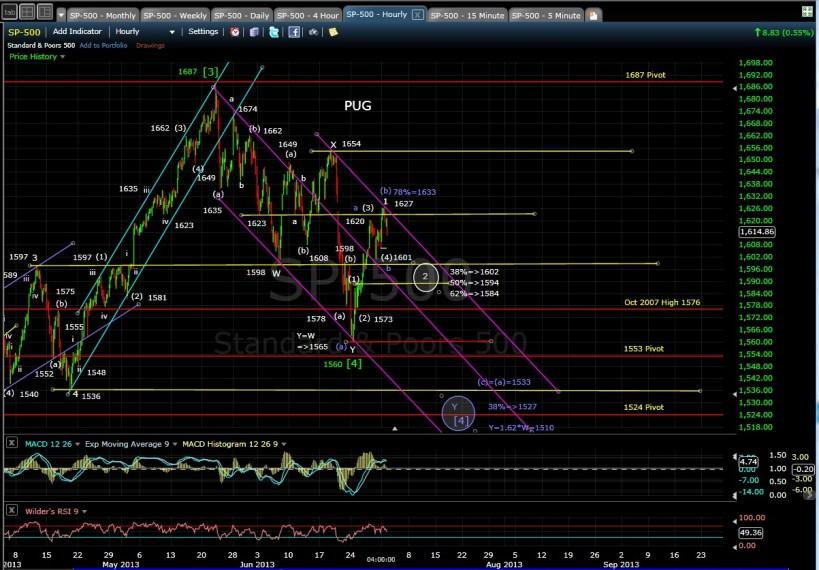 PUG SP-500 60-min chart EOD 7-1-13