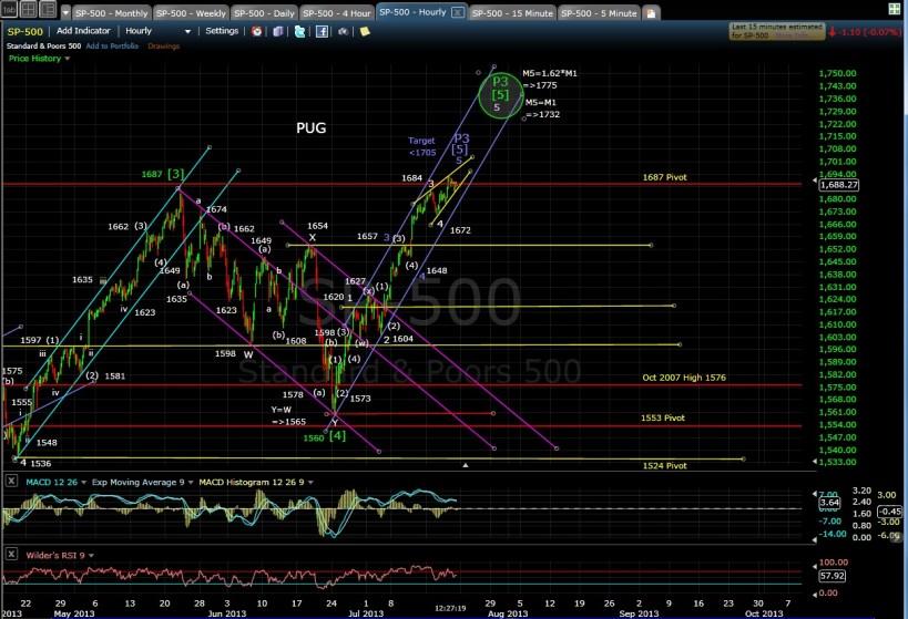 PUG SP-500 60-min chart MD 7-19-13