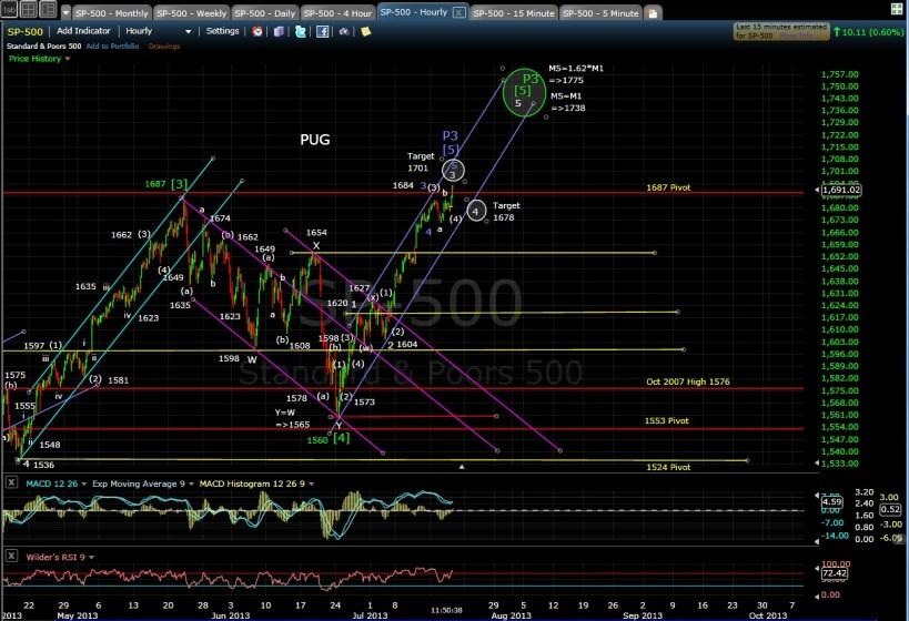 PUG SP-500 60-min chart Morn 7-18-13